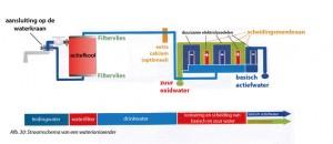 Hoe kraanwater verandert in basisch water