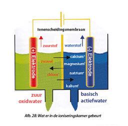 Wat er in de ioniseringskamer gebeurt